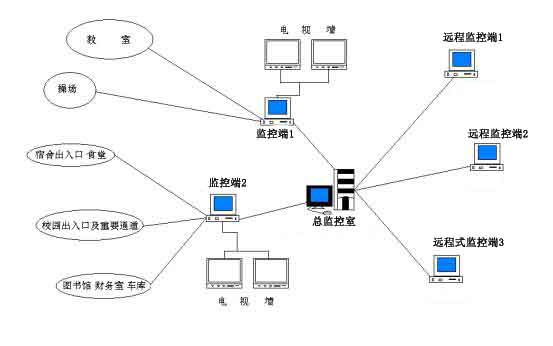 教学监控管理系统